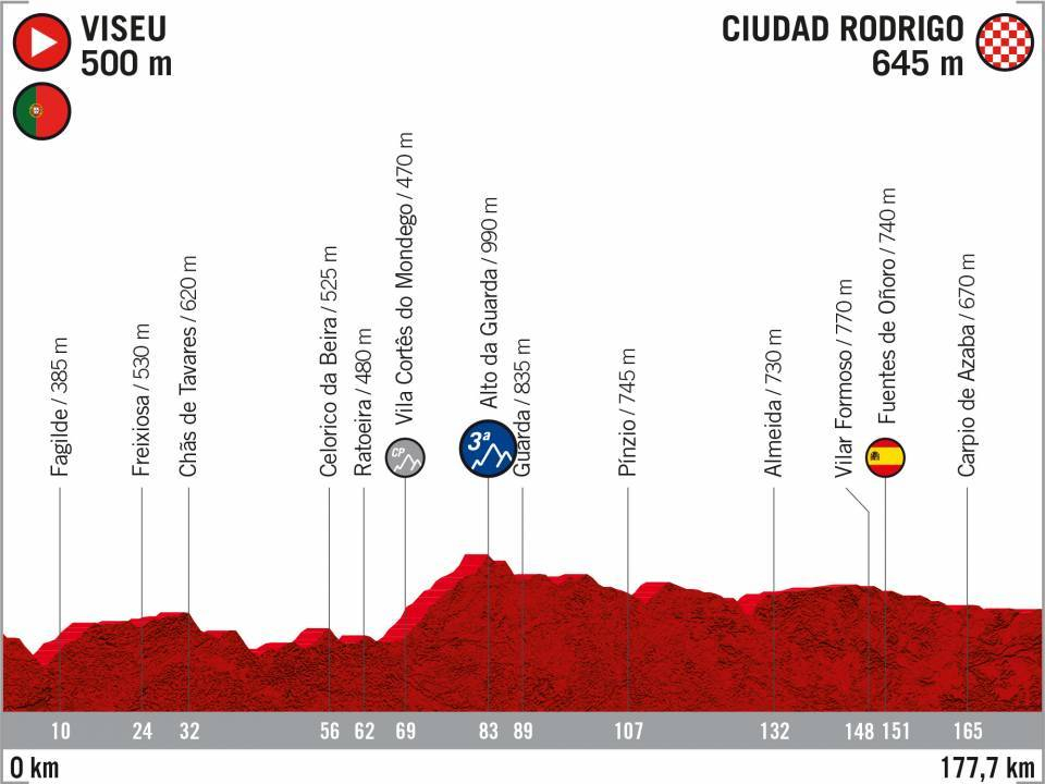 19 Viseu - Ciudad Rodrigo Vuelta 2020