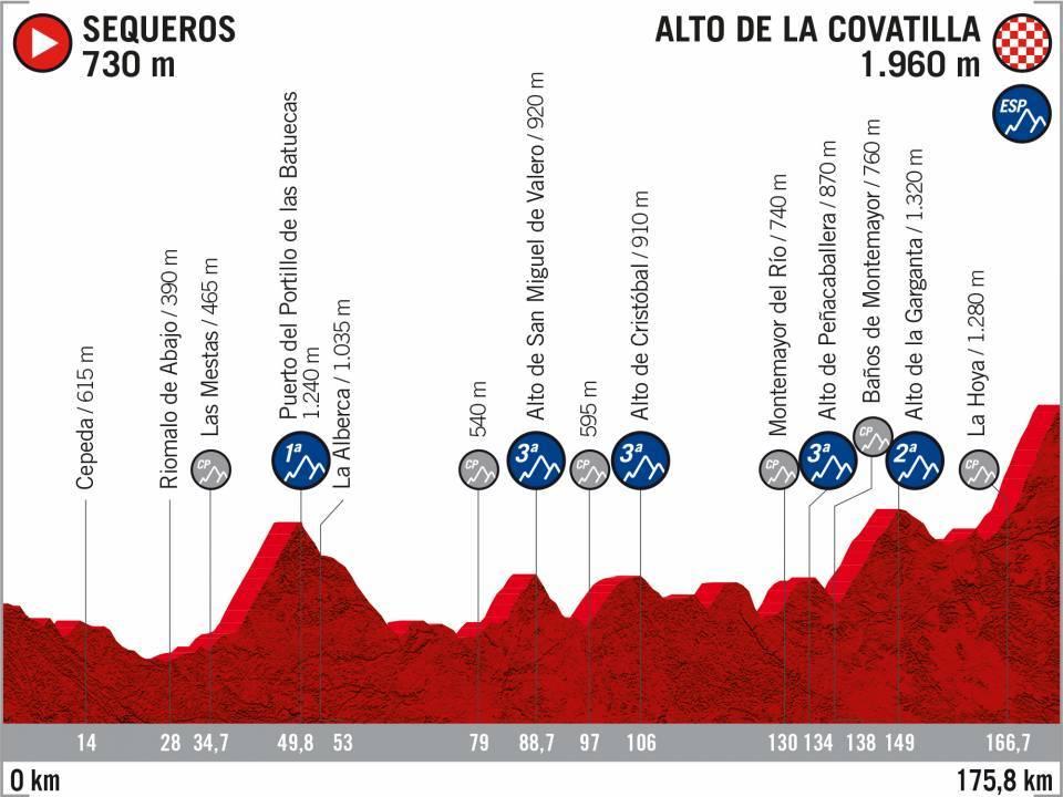 20 Sequeros Alto Covatilla - Vuelta 2020