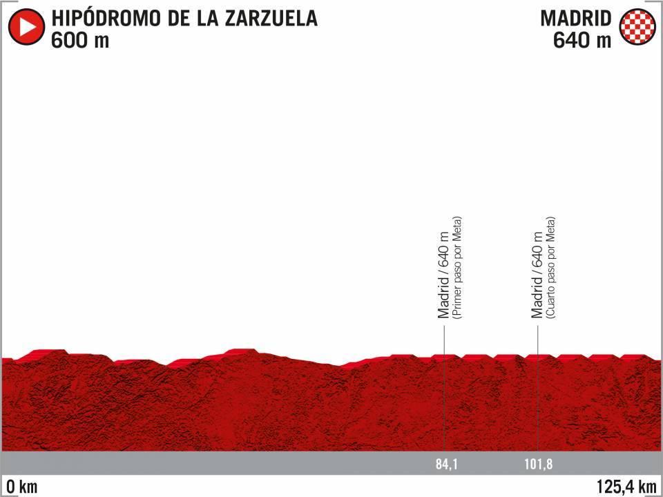 21 La Zarzuela - Madrid Vuelta 2020