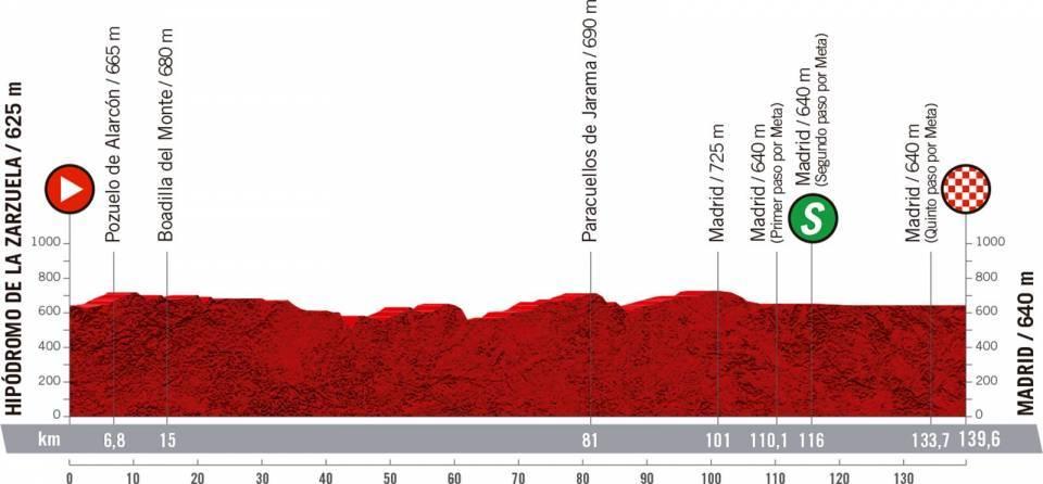 Hipódromo de la Zarzuela – Madrid. 139,6 kilómetros