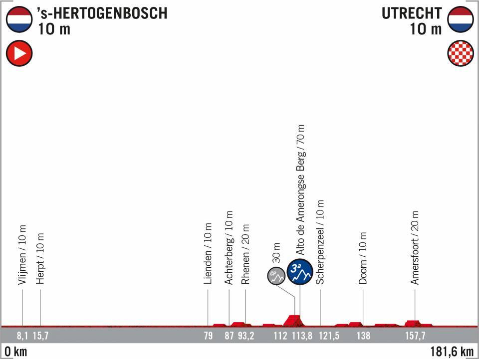 2 sHertogenbosch -Utrecht Vuelta 2020