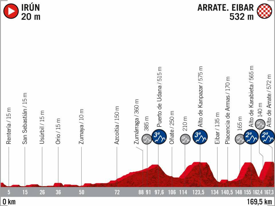 4_Irun_Arrate Vuelta 2020
