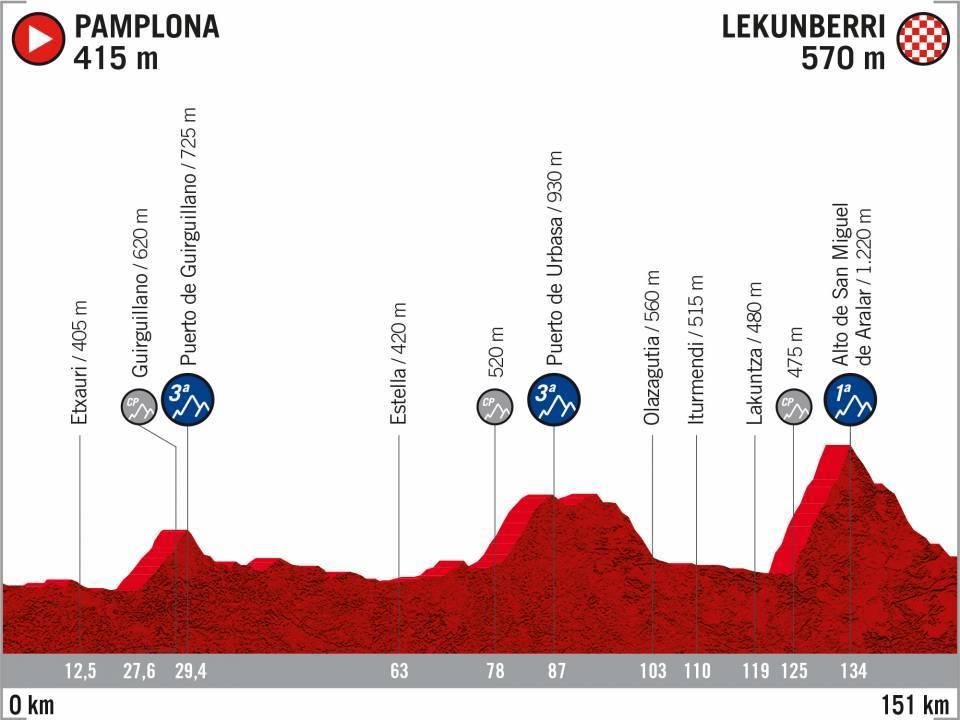 Pamplona – Lekunberri. 151 kilómetros