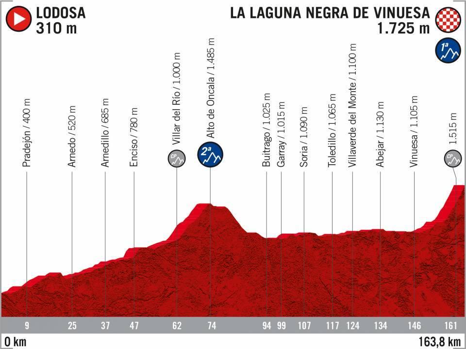 6 Lodosa La_Laguna_Negra Vuelta 2020