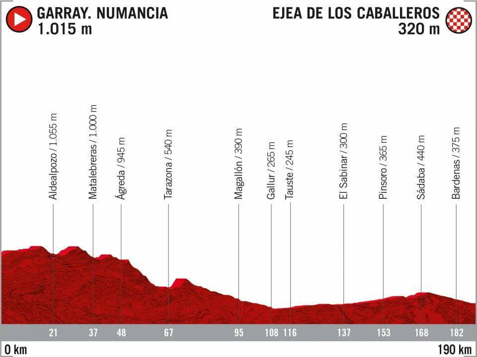 7 Garray Ejea Caballeros Vuelta 2020