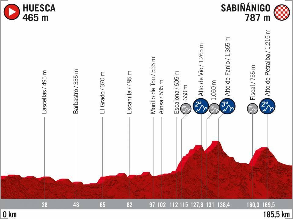 Huesca – Sabiñánigo. 185,5 kilómetros