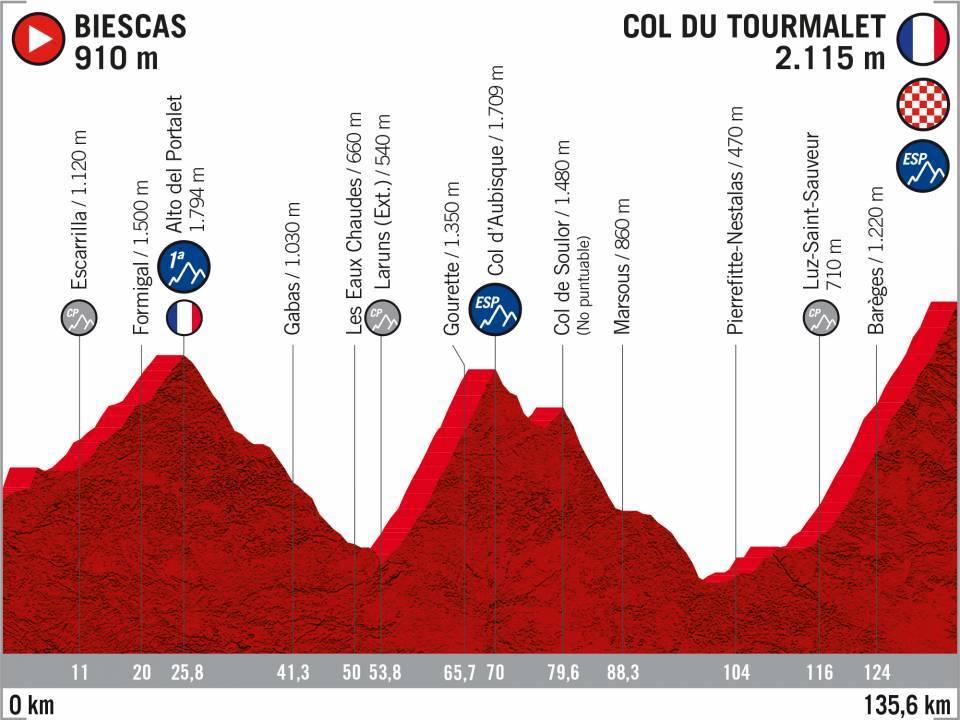 9 Biescas Col_du Tourmalet Vuelta 2020