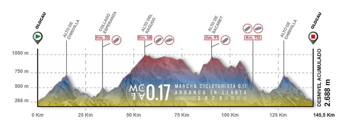 Olocau – Olocau. 145,5 kilómetros.