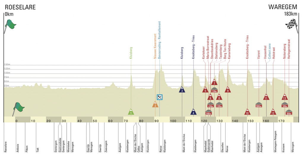Perfil A través Flandes 2021