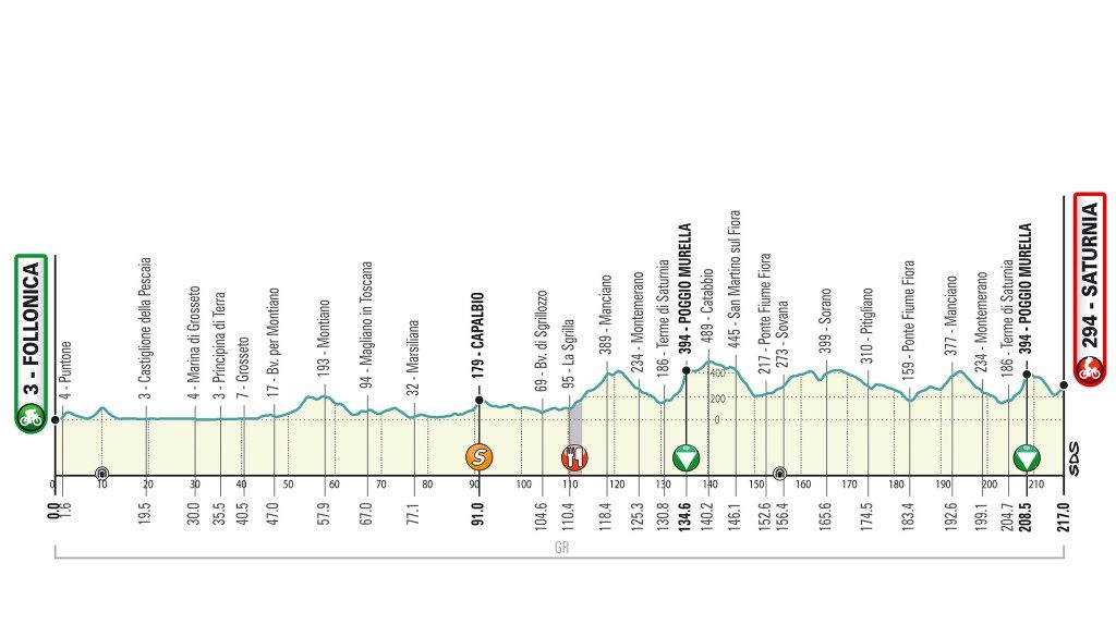 Tirreno Adriatico 2020. Etapa 3. Follonica - Saturnia . 217 kilómetros