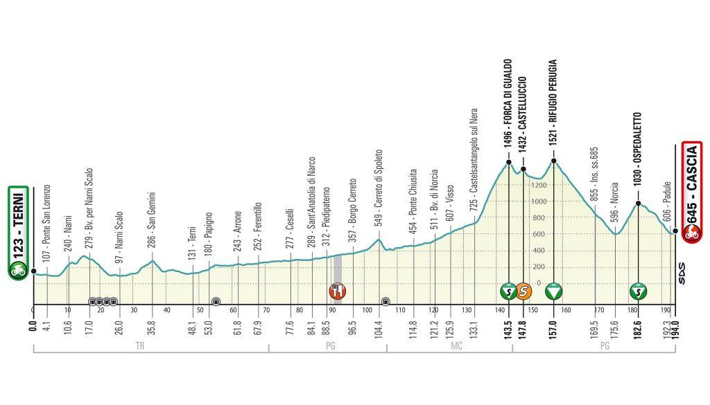 Tirreno Adriatico 2020. Etapa 4. Terni – Cascia. 194 kilómetros