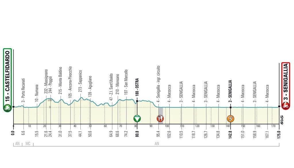 Tirreno Adriatico 2020. Etapa 6. Castelfidardo - Senigallia. 175 kilómetros