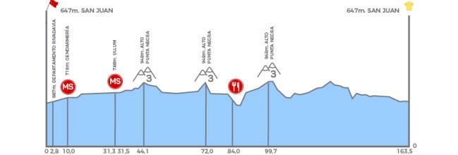 Etapa 1- San Juan - Pocito (159.1 Km), domingo 26 de enero
