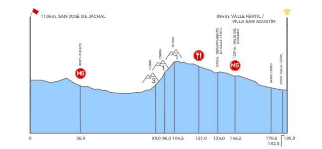 Etapa 4- San José de Jáchal Valle Fértil - Villa San Agustín (185.8 Km), miércoles 29 de enero