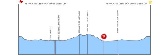 Etapa 6- Autódromo El Villicúm - Autódromo El Villicúm (153.5 Km), sábado 1 de febrero