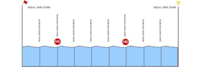 Etapa 7- San Juan - San Juan (141.3 Km), domingo 2 de febrero