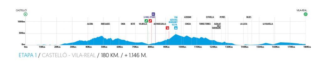 1ª: Miércoles 5 febrero. Castelló–Vila-real (Castelló). 180 kms