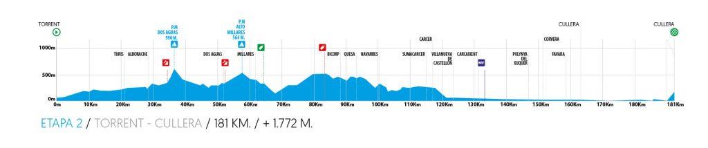 2ª Etapa.Jueves 6 febrero. Torrent – Cullera.181 kms.