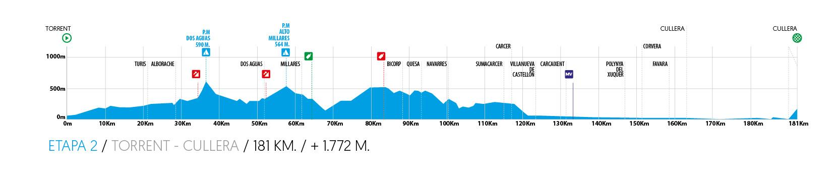 Torrent – Cullera. 181 kilómetros