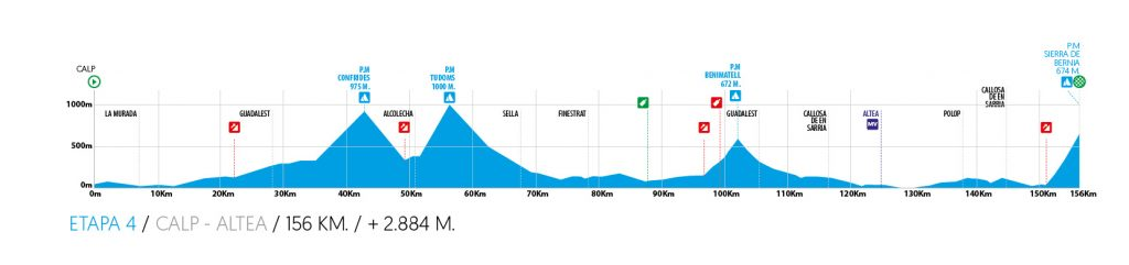 4ª Etapa. Sábado 8 febrero. Calp- Sierra Bérnia (Altea).156 kms.