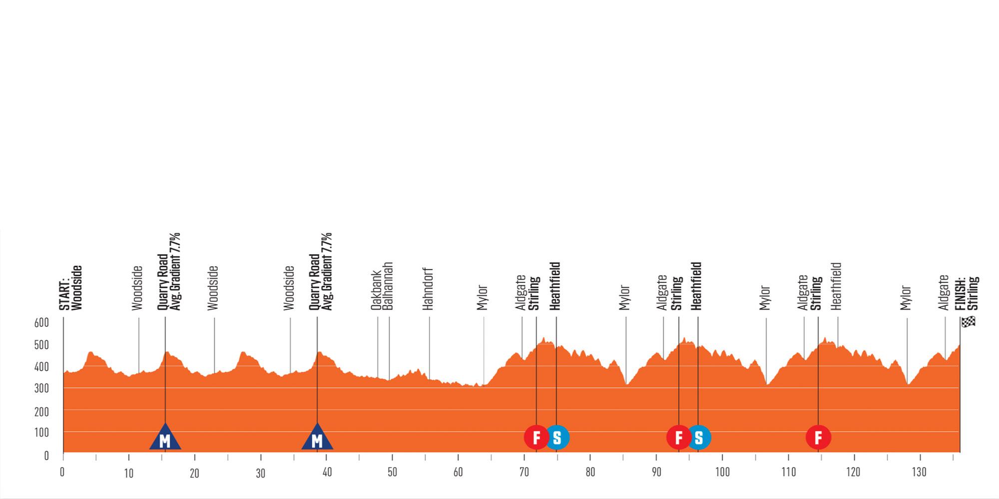 Perfil de la segunda etapa del Santos Tour Down Under 2020