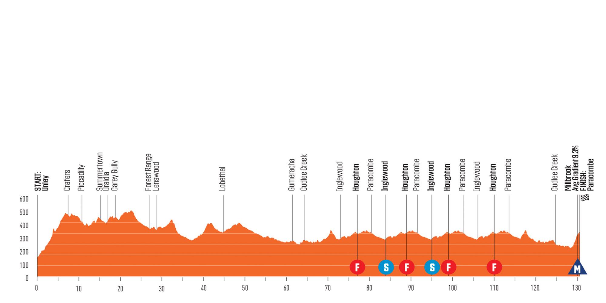 Perfil de la tercera etapa del Santos Tour Down Under 2020