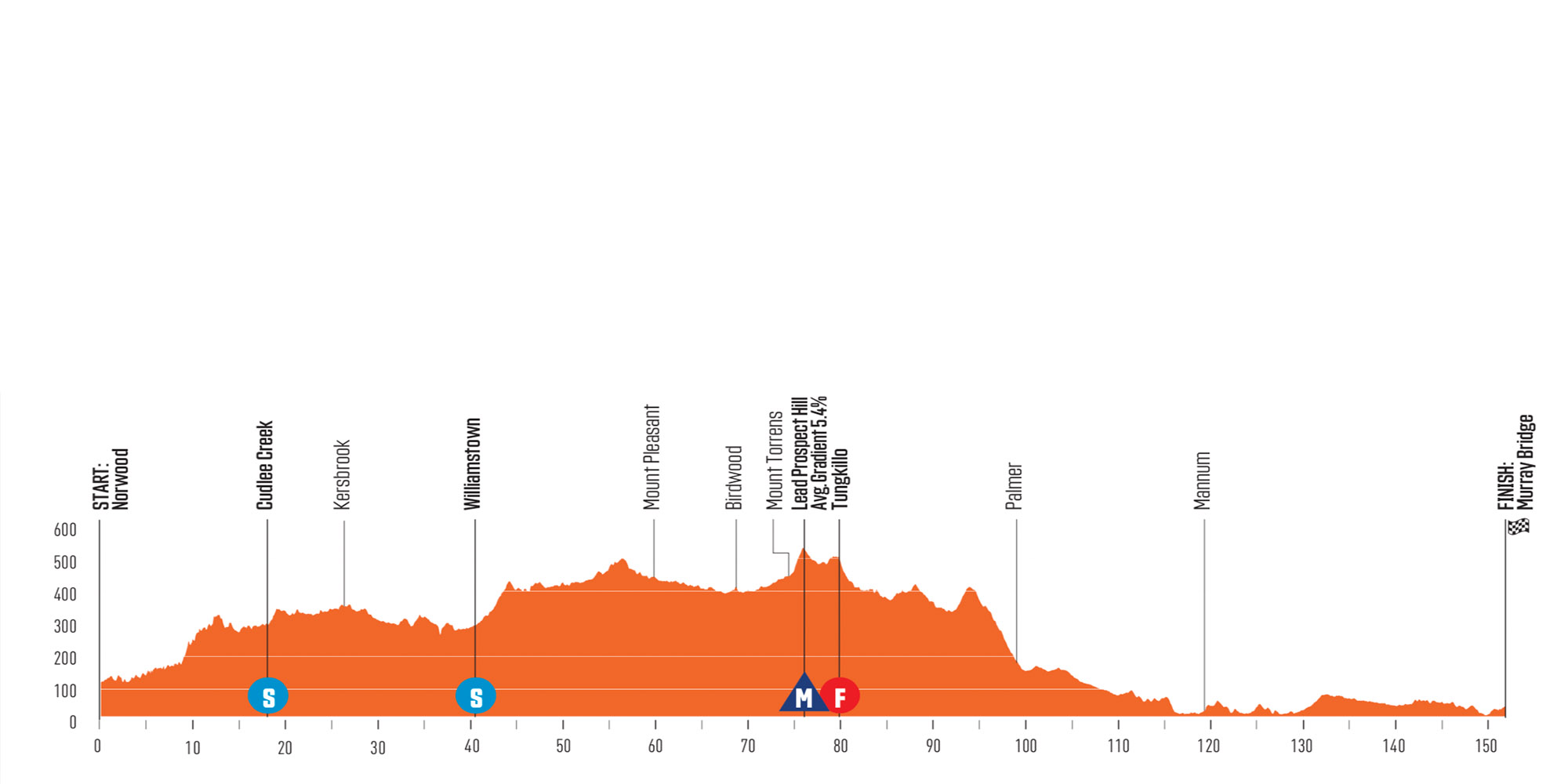 Perfil de la cuarta etapa del Santos Tour Down Under 2020