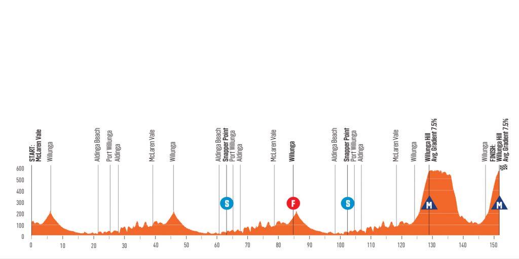 McLaren Vale-Willunga Hill - Santos Down Under 2020