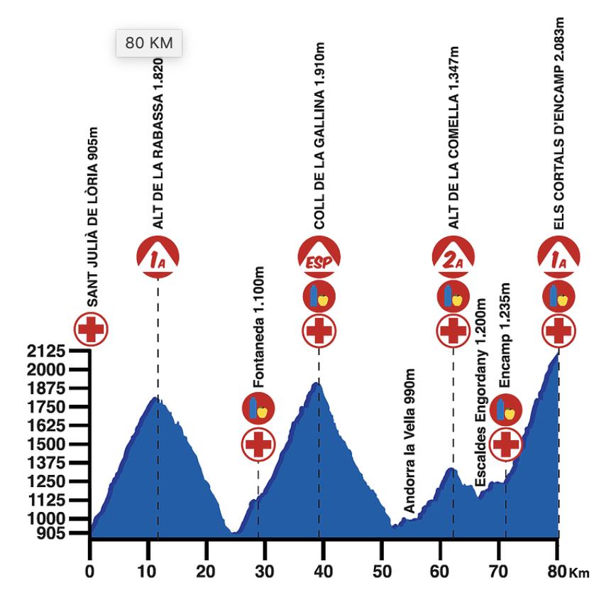 La Purito Andorra 2020 Perfil 80kms