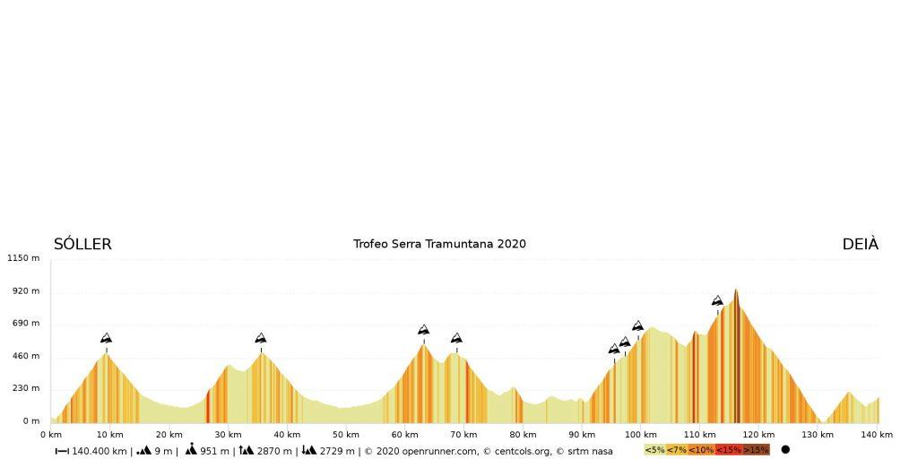Perfil Trofeo Serra Tramuntana Challenge Mallorca 2020