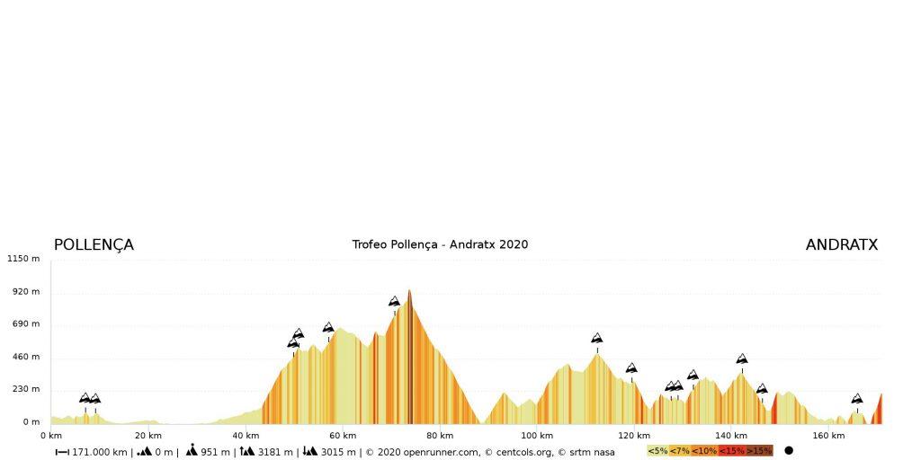 Perfil Trofeo Pollença Andratx Mallorca 2020