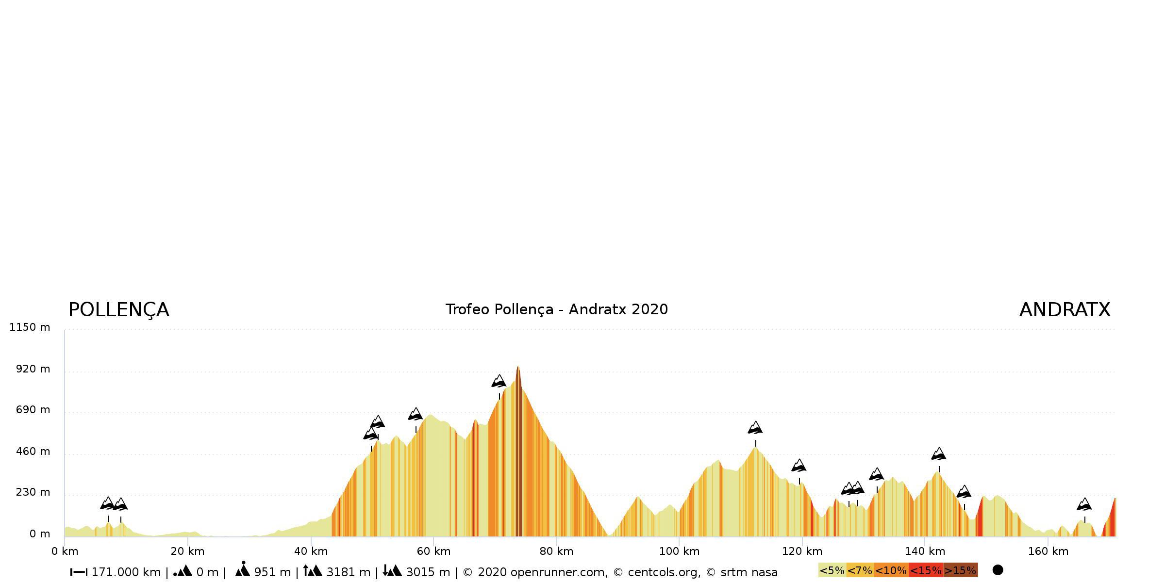 Trofeo Pollença – Andratx. 168,9 kilómetros