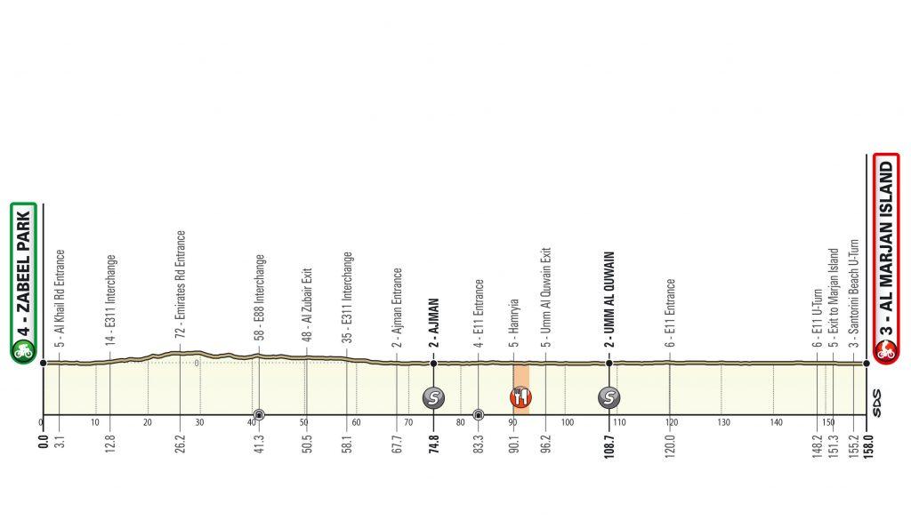 Zabeel Park - Al Marjan Island. 158 kilómetros. UAE Tour 2020