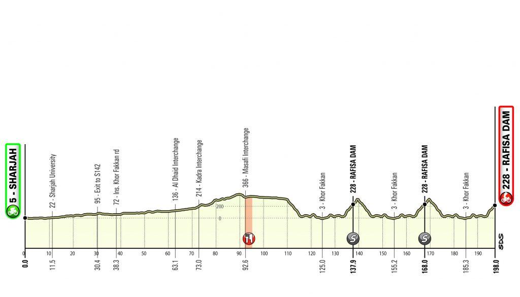 Sharjah - Rafisa Dam. 198 kilómetros. UAE Tour 2020