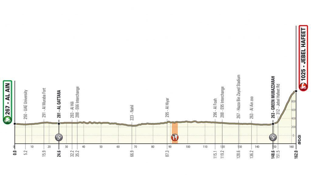 Al Ain - Jebel Hafeet. 162 kilómetros. UAE Tour 2020