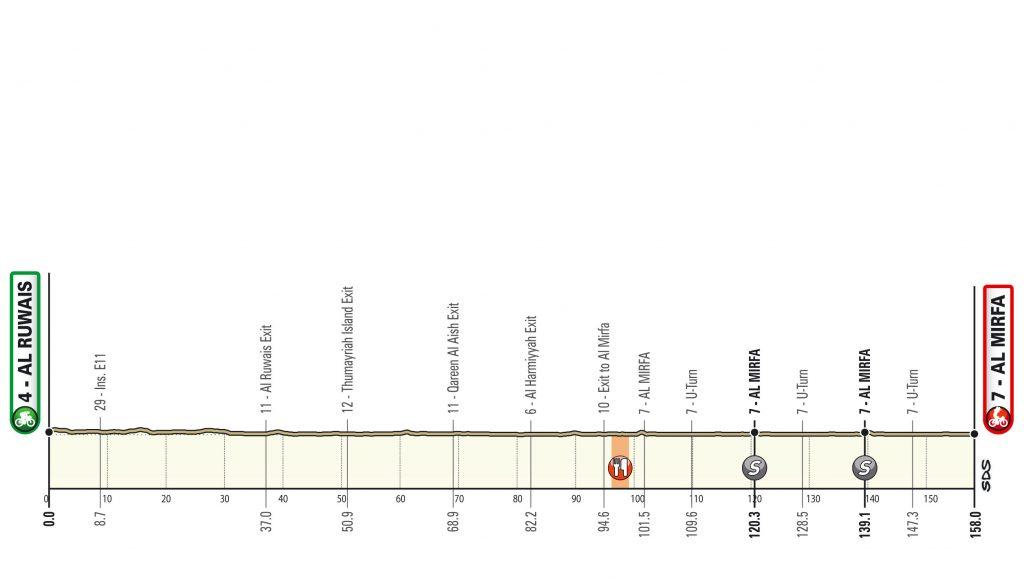 Al Ruwais - Al Mirfa. 158 kilómetros. UAE tour 2020