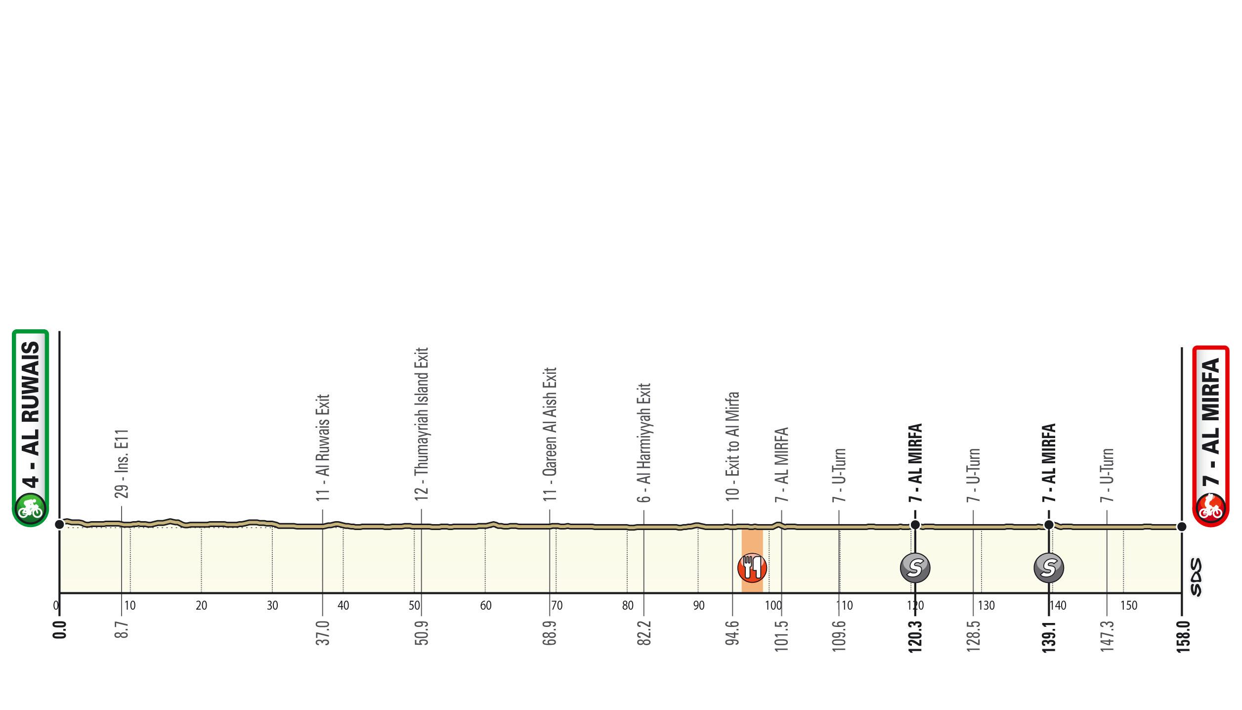Al Ruwais – Al Mirfa. 158 kilómetros