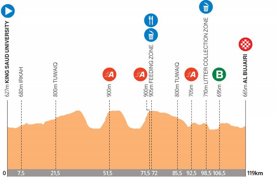 etapa 3 Tour de Arabia Saudí