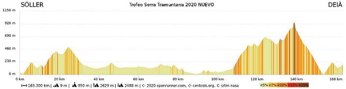 Trofeo Serra de Tramuntana. 160,5 kilómetros