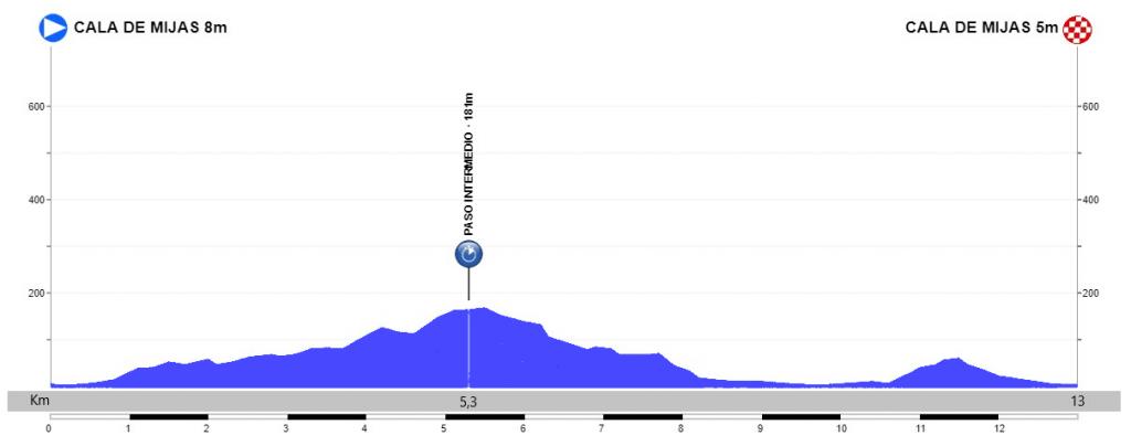 Etapa 5 Mijas Mijas Vuelta Andalucia 2020