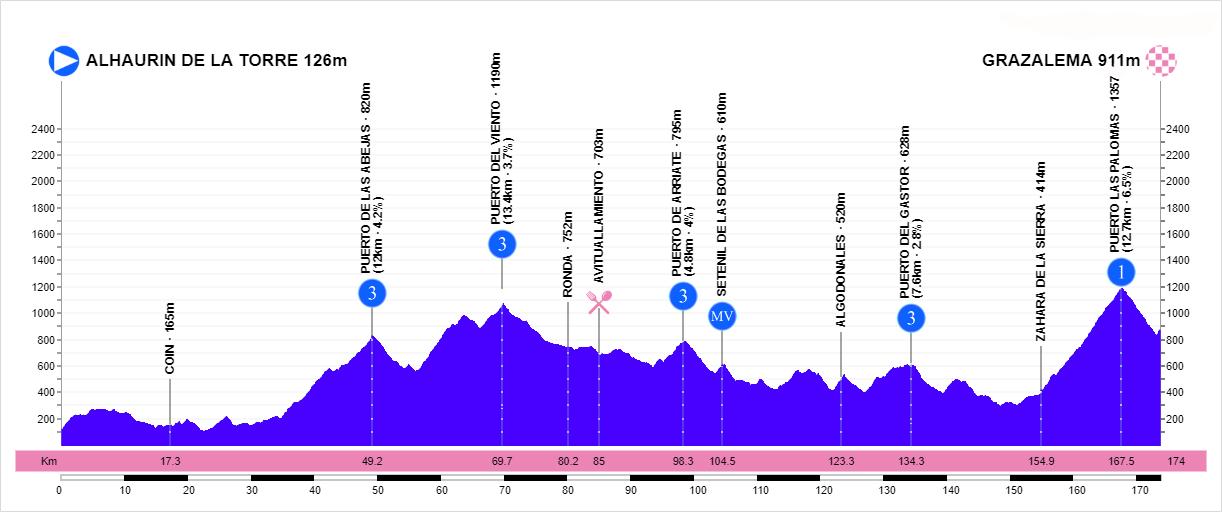 Perfil de la primera etapa de la Vuelta a Andalucía 2020