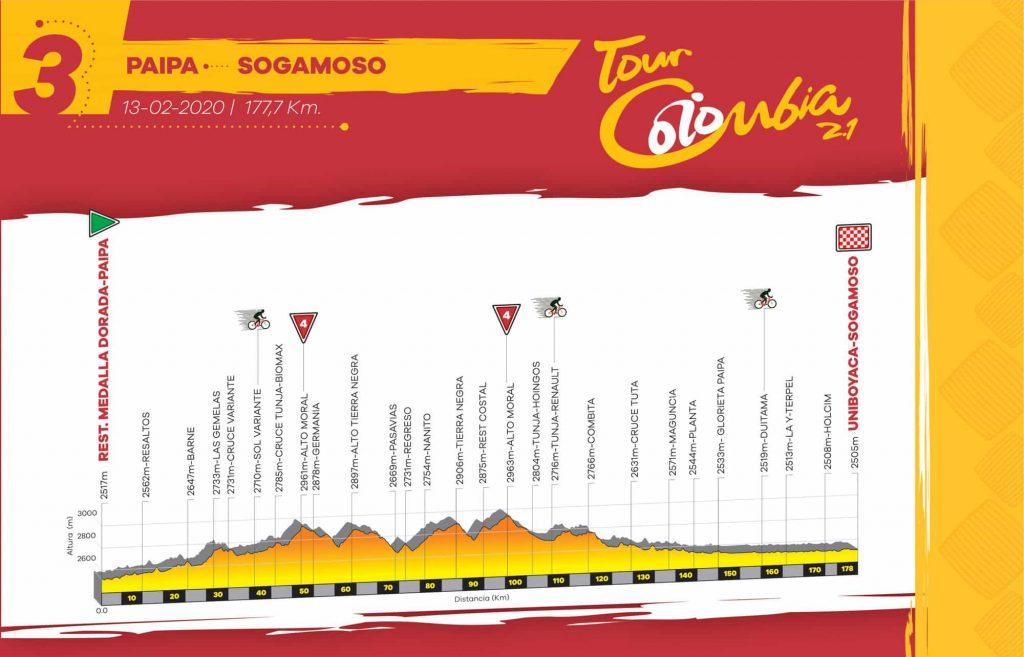 Jueves 13 feb. Etapa 3 - Paipa - Sogamoso, 177,7 km