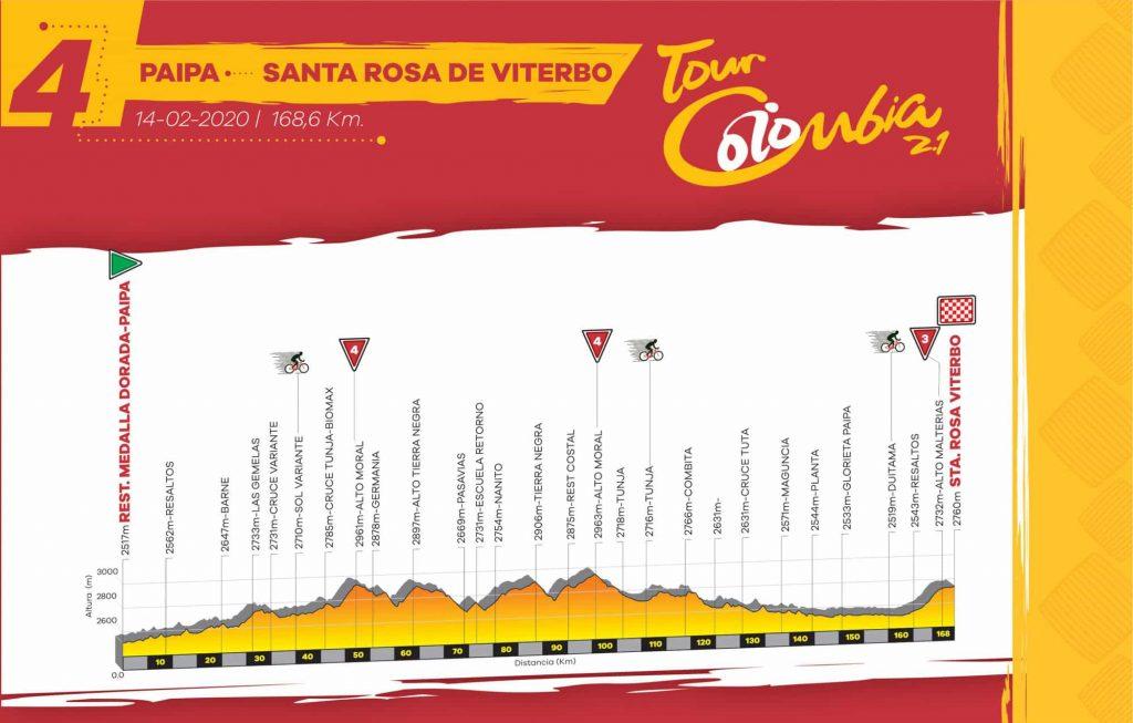 Viernes 14 feb. Etapa 4 - Paipa - Santa Rosa de Viterbo, 168,6 km