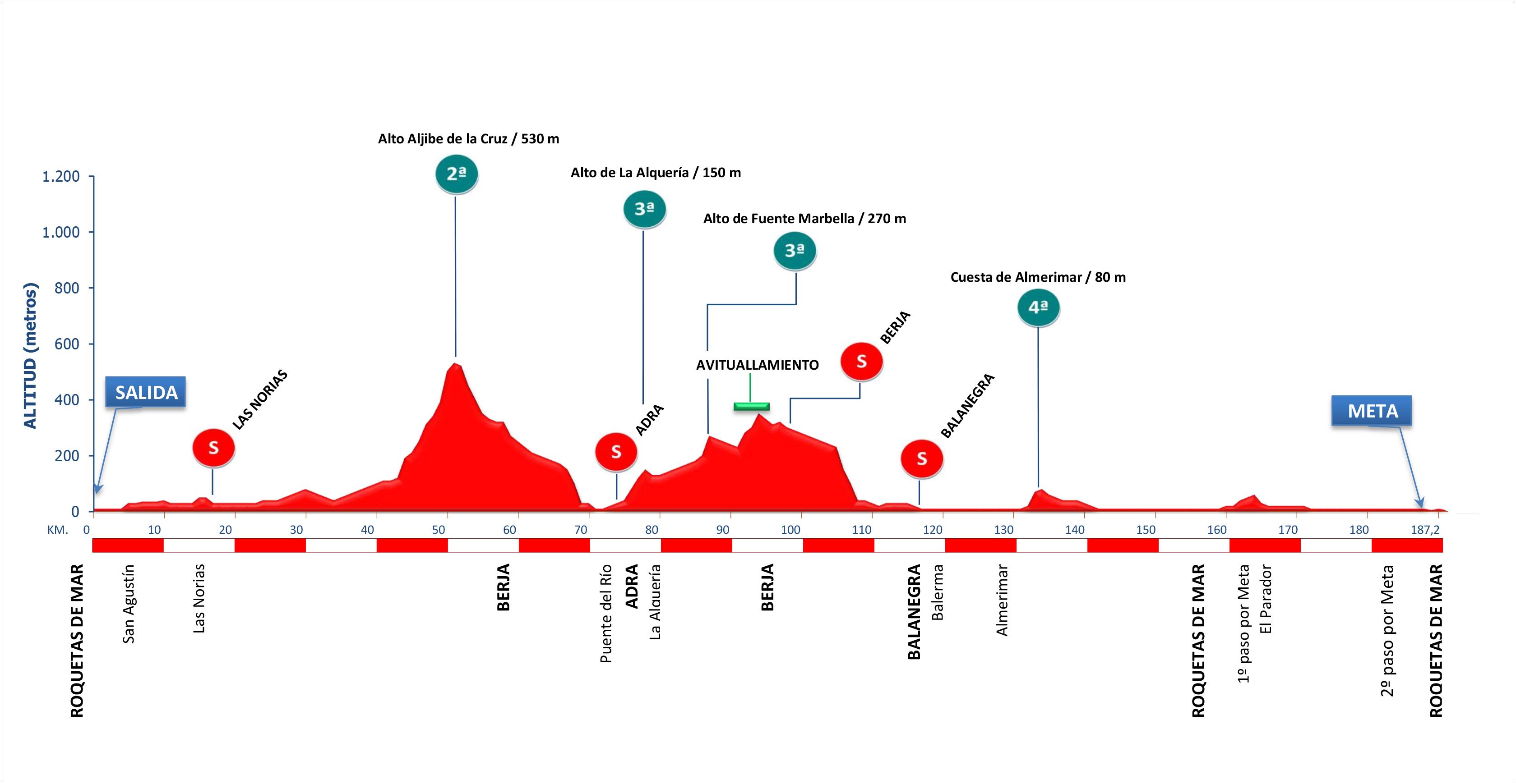 Roquetas del Mar – Roquetas del Mar. 187,2 kilómetros