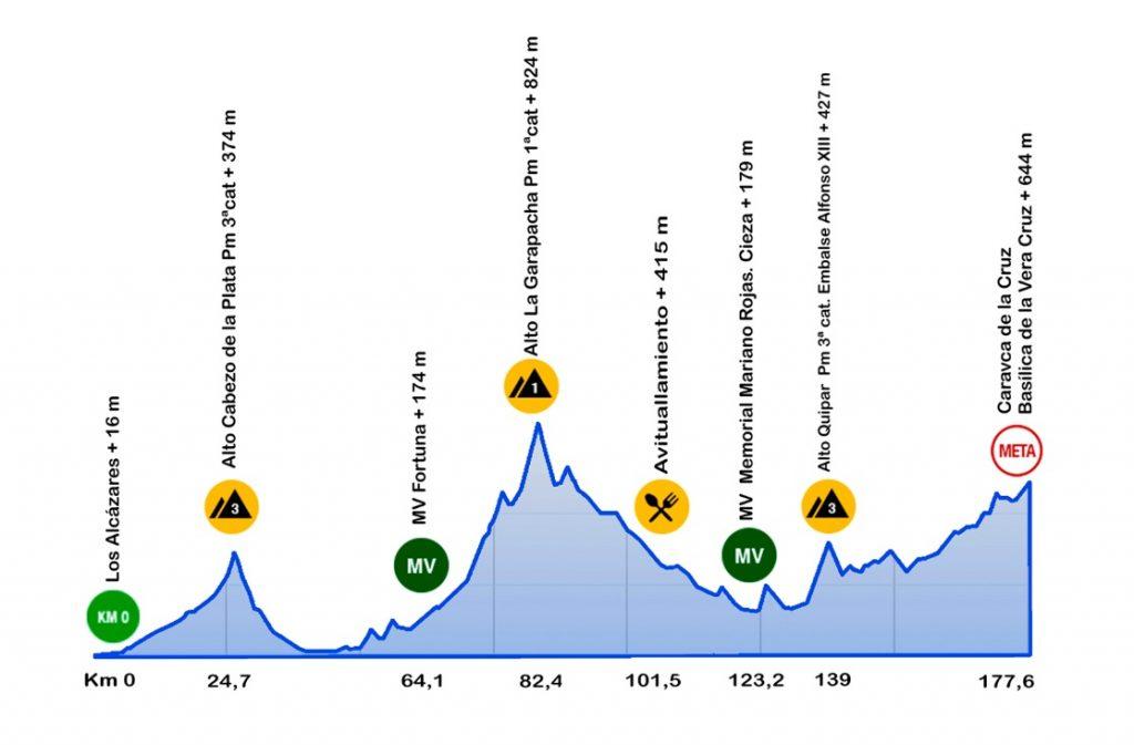 Perfil etapa 1 Vuelta a la región de Murcia