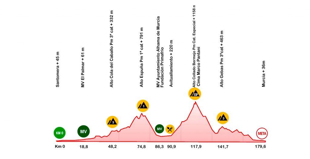 Perfil etapa 2 Vuelta a la región de Murcia
