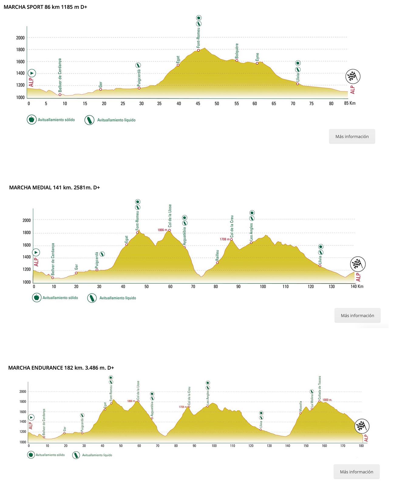 Alp – Alp. 182,4 kilómetros