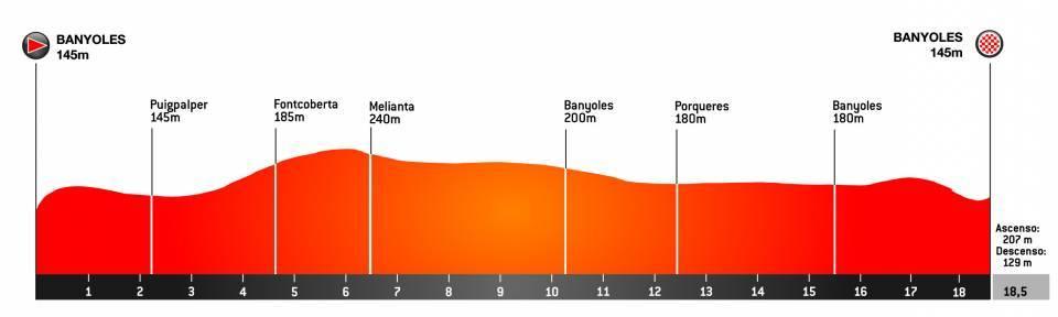 Banyoles – Banyoles. 18,5 kilómetros