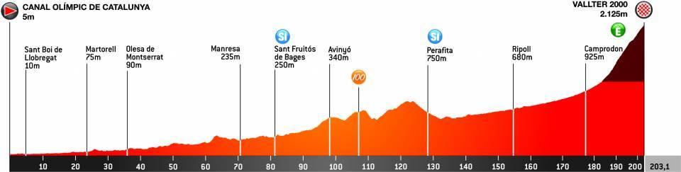 Canal Olimpic de Catalunya – Vallter 2000. 203,1 kilómetros