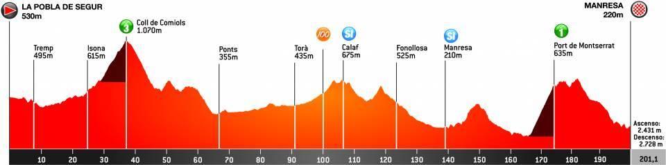 Perfil de la quinta etapa de la Volta a Cataluña